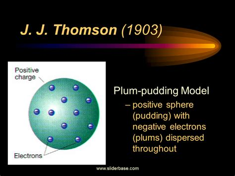 Atomic Structure Timeline   Presentation Chemistry ...