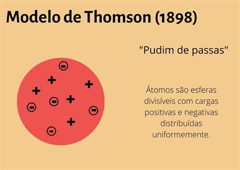 Átomo: o que é, estrutura e modelos atômicos   Significados