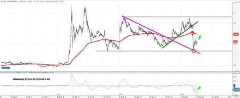 Audax lo peor del sector renovable   invertiryespecular ...