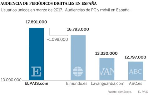 Audiencia: EL PAÍS se consolida como líder digital ...
