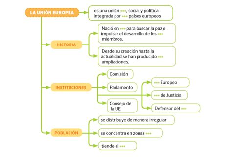 Aula 5º de Primaria: TEMA 4: LA CIUDADANÍA EUROPEA