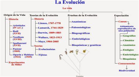aulabiogeotoni: 4º ESO. TEMA 9. EVOLUCIÓN BIOLÓGICA