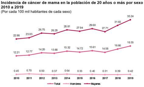 Aumenta incidencia de cáncer de mama en la última década ...