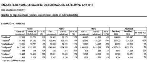 Aumentan los sacrificios en Cataluña   Noticias del sector ...