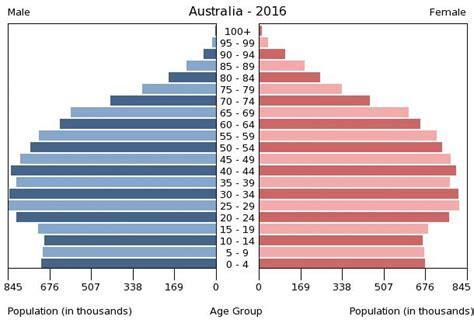 Australia Age structure   Demographics
