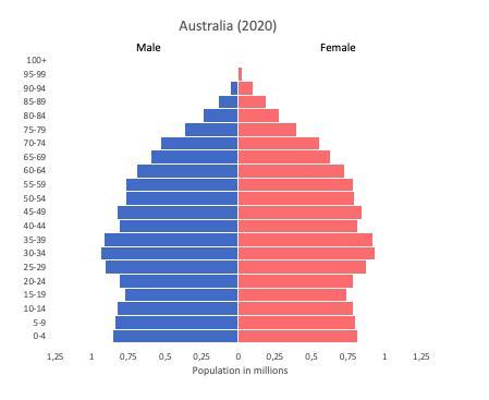Australia data and statistics   World in maps