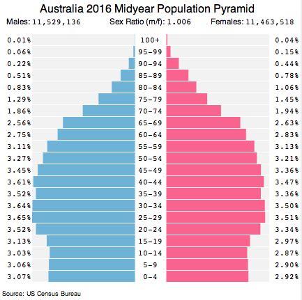 Australia Population 2017 | Australia, Social well being ...