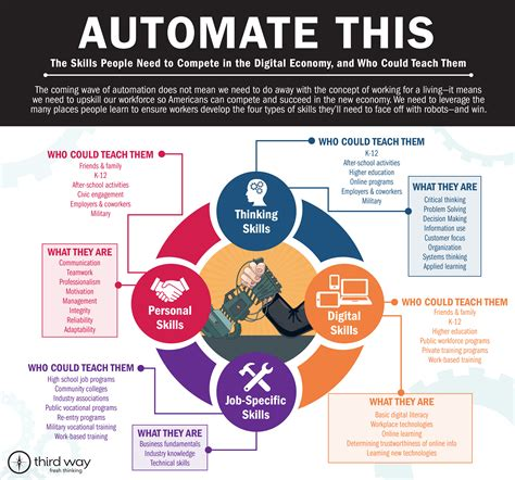 Automate This: Skills People Need to Compete in the ...