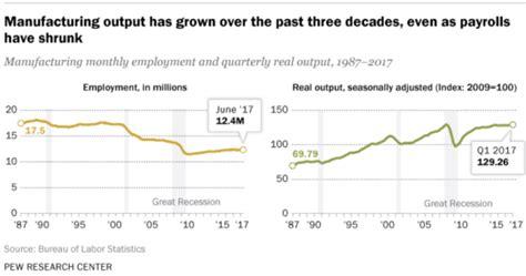 Automation causes trade   Econlib