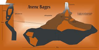 Avenc Bages