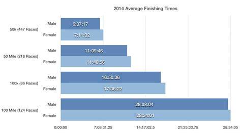 Average Finishing Times for 2014