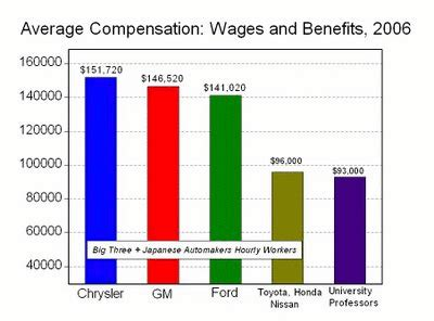 Average Hourly Compensation 2006  US Wages and Benefits ...