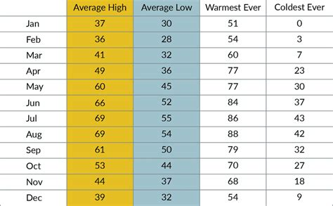 Average Month by Month Weather in Denmark