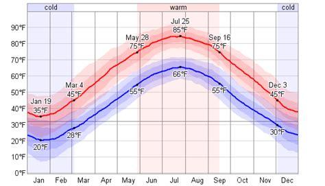 Average Weather For Allentown/Bethlehem/Easton ...