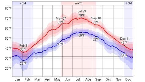 Average Weather For Esbjerg, Denmark   WeatherSpark