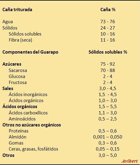 Avibert: Composición de la Caña de Azúcar y de los Sólidos ...