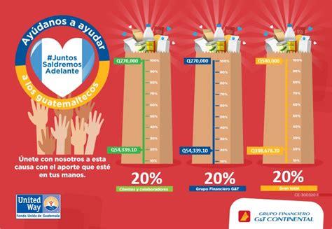 AYÚDANOS a AYUDAR – United Way Guatemala – Fondo Unido de ...