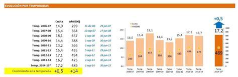 Balance audiencia  Espejo Público   2014/2015    tutele.net
