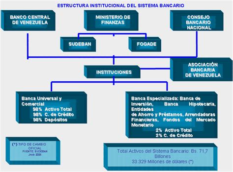 Banca Comercial: ESTRUCTURA BANCARIA EN VENEZUELA