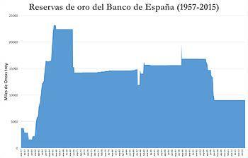 Banco de España   Wikipedia, la enciclopedia libre