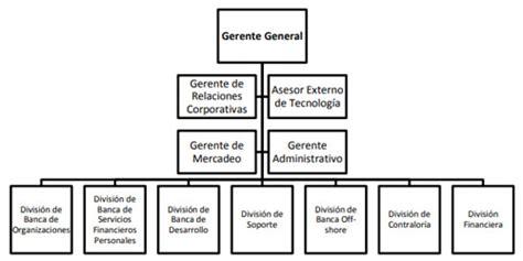 Banco G&T Continental, S.A. de Guatemala   DEGUATE.com