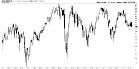 Banco Santander: 20 años de rentabilidad nula