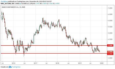 Banco Santander vuelve a precios de crisis