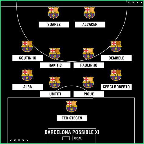 Barcelona Team News: Injuries, suspensions and line up vs ...