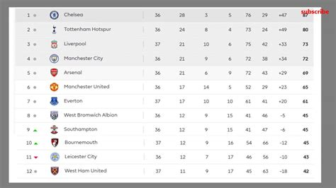 barclays premier league 2017 table results 37 matchaday ...