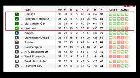 barclays premier league 2017 table results 38 matchaday ...