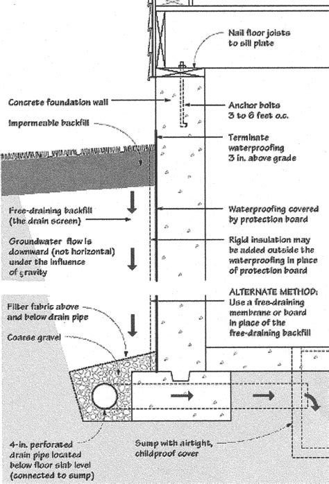 Basement Engineering   Melvin D. Nelson