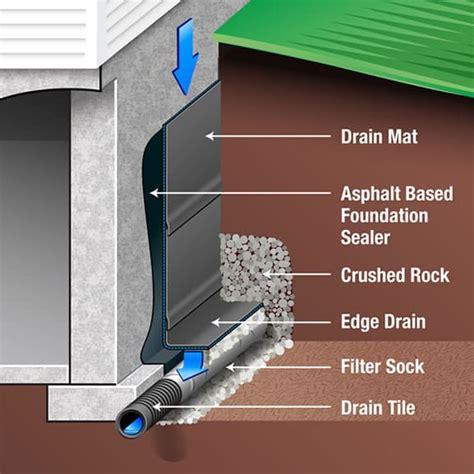 Basement Waterproofing Techniques   Procedure   Internal ...