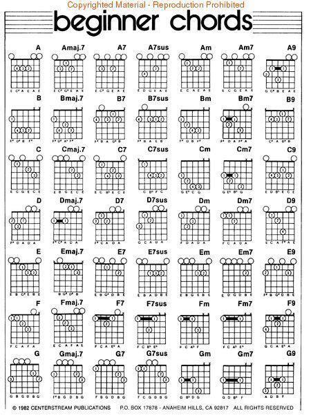 bass guitar chord chart pdf   Google Search   Easy guitar ...