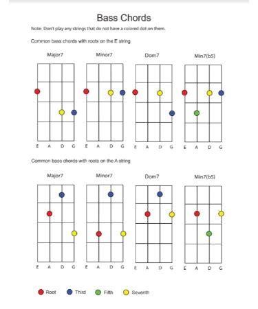 Bass Guitar Chord Chart PDF – Scouting Web