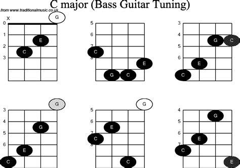 Bass Guitar Chord diagrams for: C