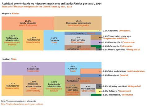 BBVA | México, segundo país con más migrantes en el mundo ...