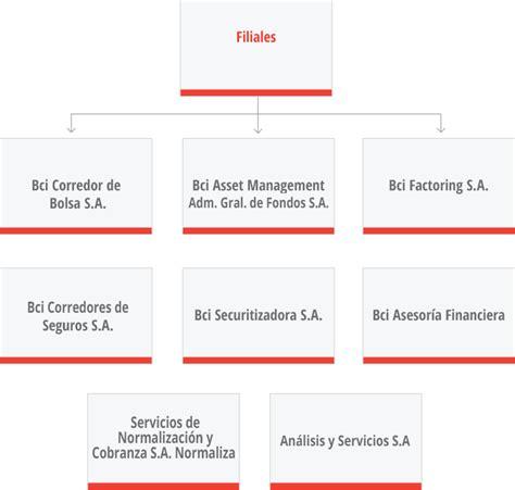 BCI Investor Relations   Estructura organizacional