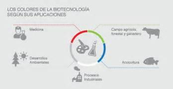 Beneficios y aplicaciones de la biotecnología se conocen ...