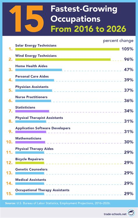 Best Careers for the Future: 51 Jobs for 2020 and Way ...