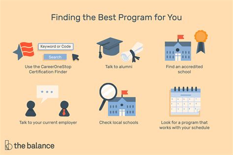 Best Certificate Programs That Lead to High Paying Jobs