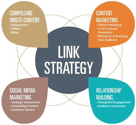 Best Practice Link Building will help your SEO