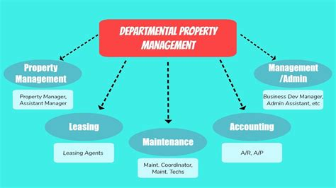 Best Property Management Style: Departmental vs. Portfolio
