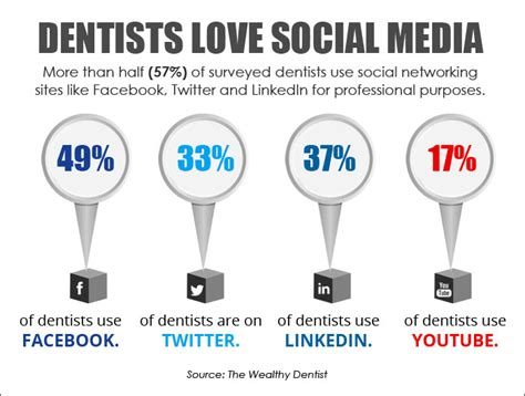 Best Social Media Platform For Your Dental Practice