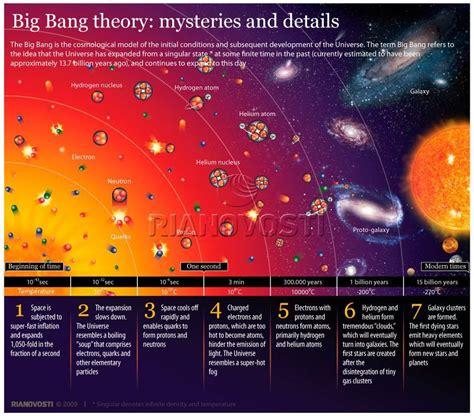 Big bang theory: mysteries and details   Sputnik International