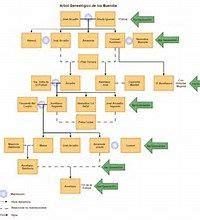 Bing   Mis elementos guardados | Arbol genealogico, Pilar ...