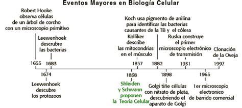biologia celular: septiembre 2012