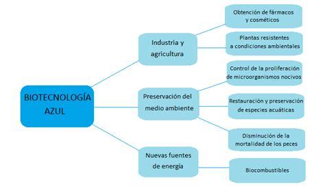 Biotecnología Azul   Biotecnologízate