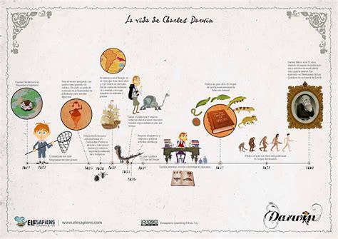 Blog de 2º Ciclo de Pimaria: Charles Darwin y su teoria de ...