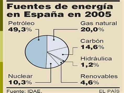 Blog de Ana Cob: Fuentes de energía. El sector Secundario ...