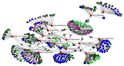 Blog de análisis de redes ...